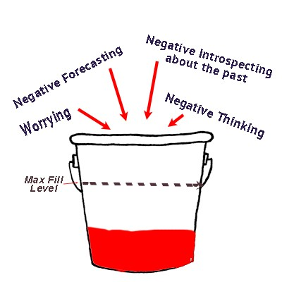 anxiety, stress bucket